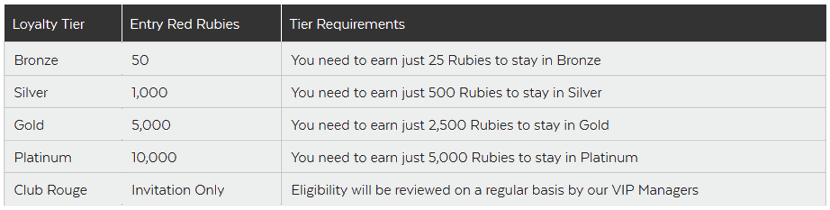 32red ruby points loyalty program