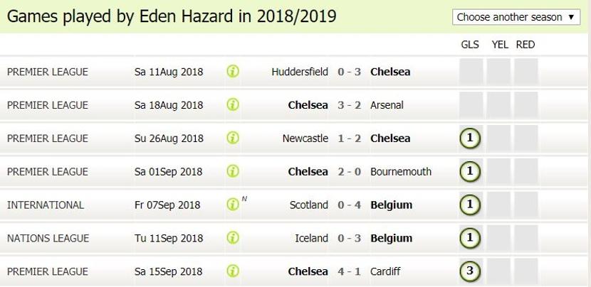 Eden Hazard Statistics