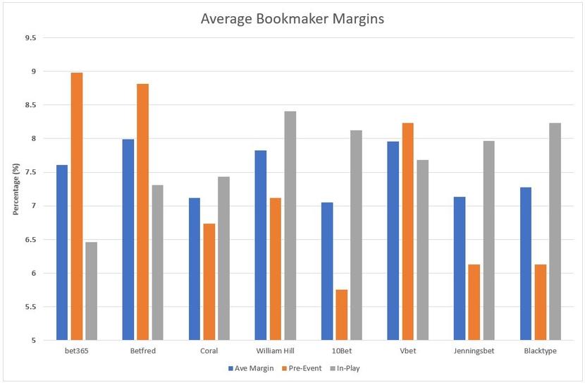 Average Bookmaker Margins