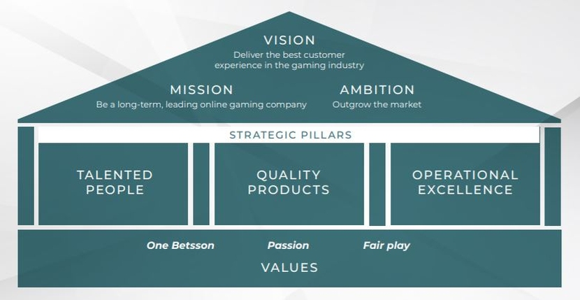 Betsson Business Strategy