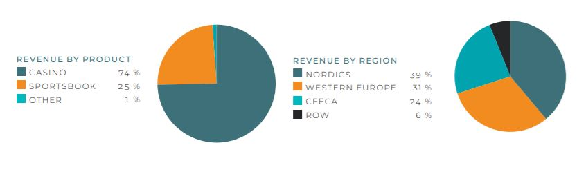 Betsson Revenue Chart