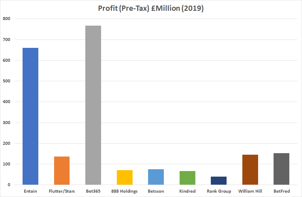 betting companies anual profit