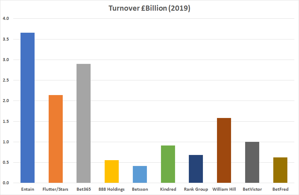 betting companies anual turnover