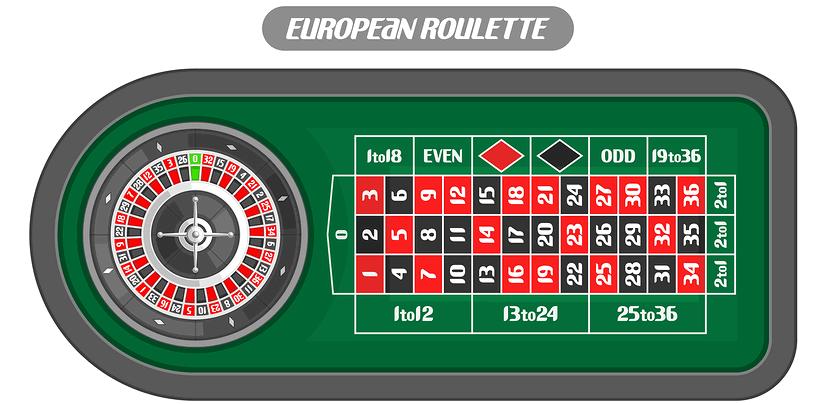 european routlette