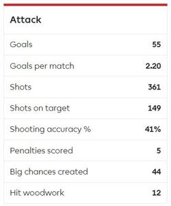 Liverpool Attack Stats