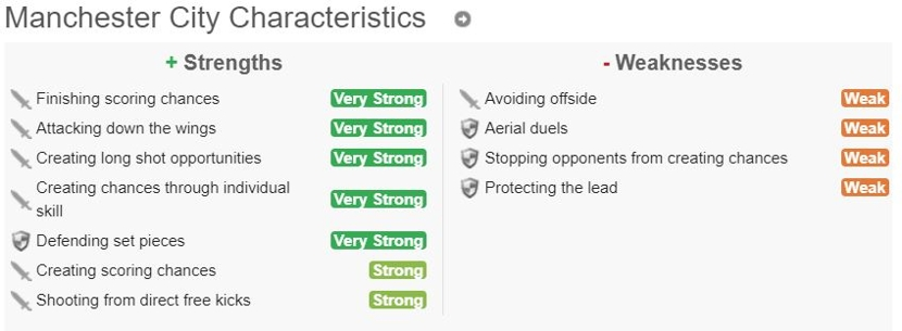 Strengths and Weaknesses Scorecast