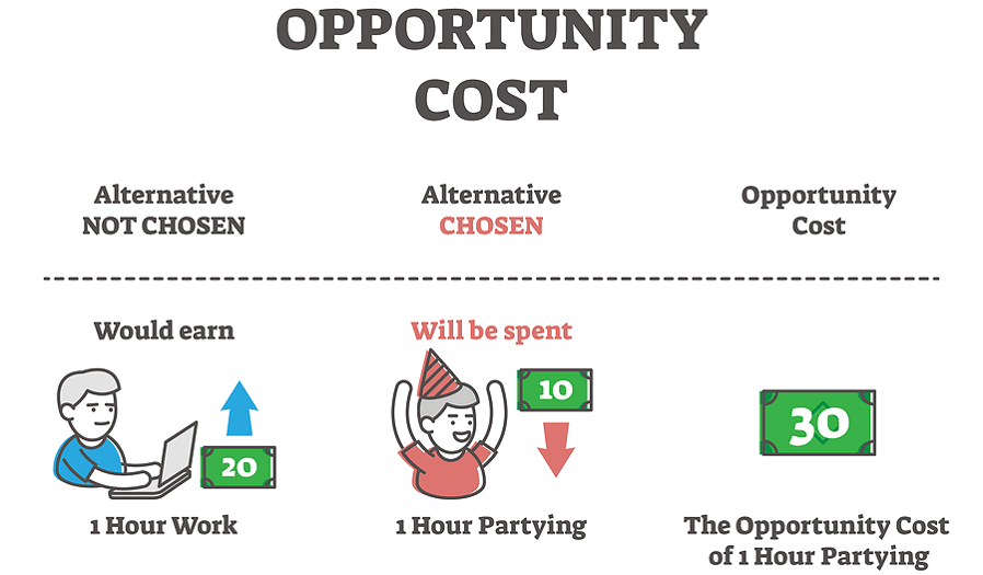 opportunity cost hourly rate