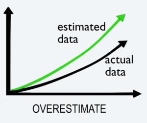 over-estimate