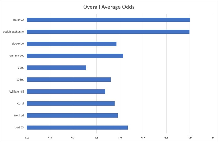 Overall Average Odds