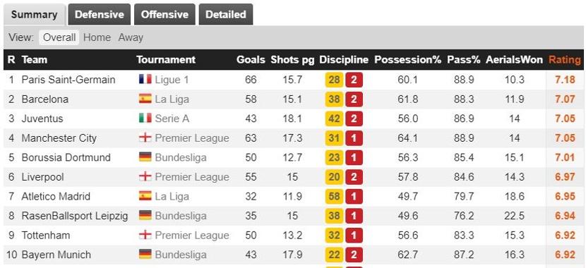 Team Stats Correct Score