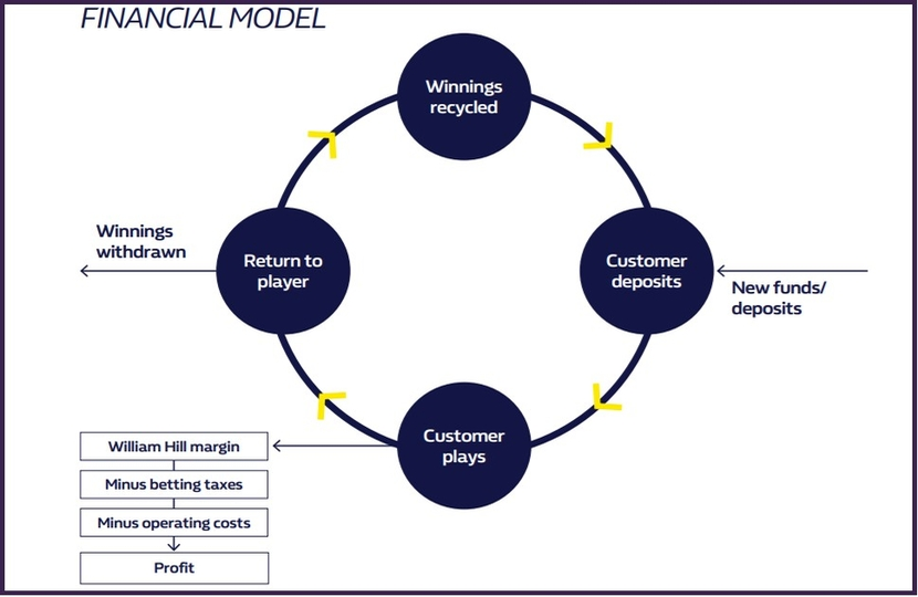 William Hill Financial Model
